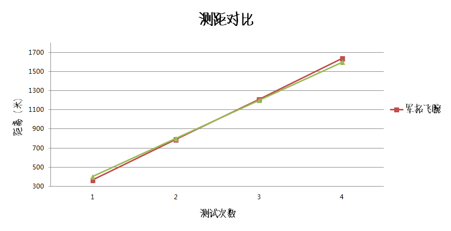 数据对比-操场实测-折线图.png